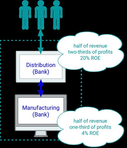 Dynamics of Open Banking