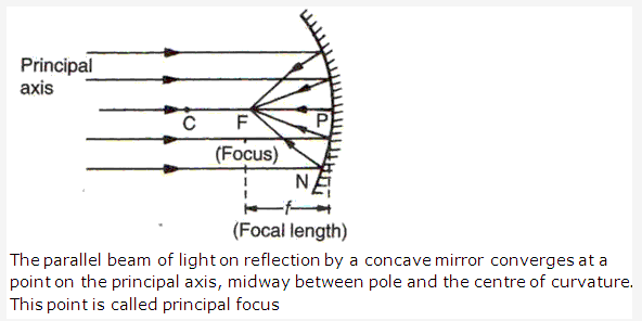 Frank ICSE Solutions for Class 9 Physics - Light: Spherical