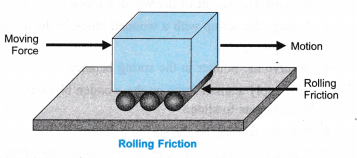 ncert-class-9-science-lab-manual-relationship-between-weight-of-a-body-and-force-required-to-just-move-it-3