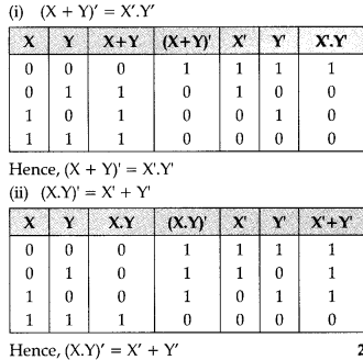 important-questions-for-class-12-computer-science-python-boolean-alegbra-27