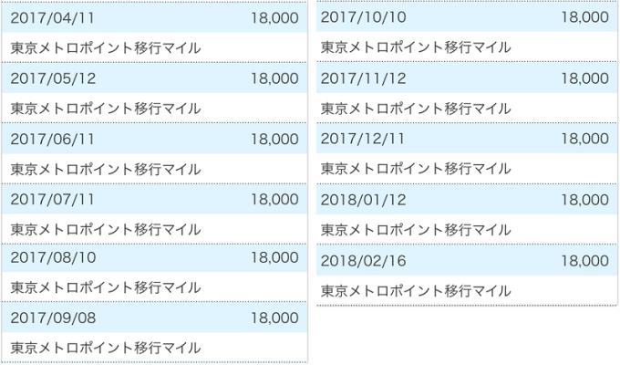 180320 ソラチカの東京メトロポイントからANAマイルへの交換実績