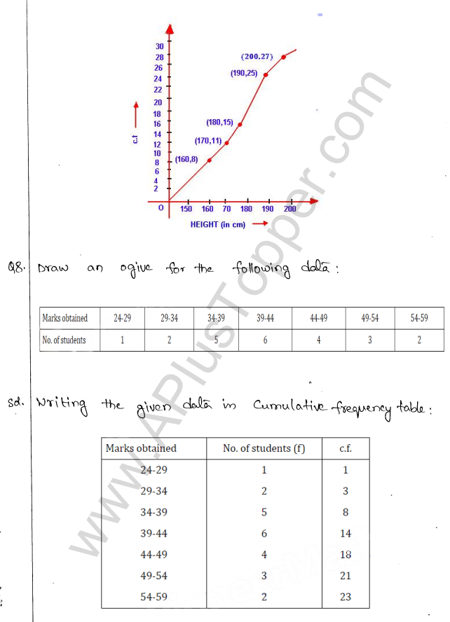 ml-aggarwal-icse-solutions-for-class-10-maths-chapter-22-graphical-representation-8