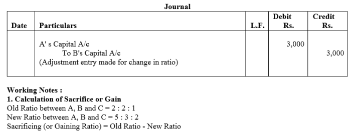TS Grewal Accountancy Class 12 Solutions Chapter 3 Change in Profit Sharing Ratio Among the Existing Partners Q24