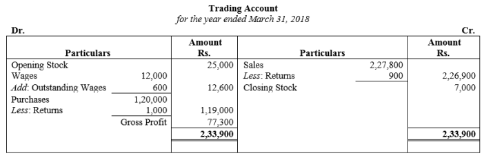 TS Grewal Accountancy Class 11 Solutions Chapter 14 Adjustments in Preparation of Financial Statements Q5