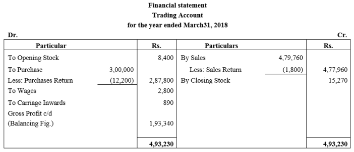 TS Grewal Accountancy Class 11 Solutions Chapter 14 Adjustments in Preparation of Financial Statements Q16