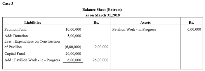 TS Grewal Accountancy Class 12 Solutions Chapter 7 Company Accounts Financial Statements of Not-for-Profit Organisations Q6.1