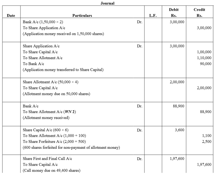 TS Grewal Accountancy Class 12 Solutions Chapter 8 Accounting for Share Capital Q79