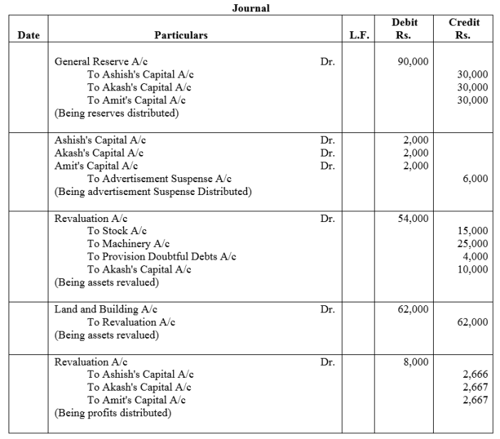 TS Grewal Accountancy Class 12 Solutions Chapter 3 Change in Profit Sharing Ratio Among the Existing Partners Q22