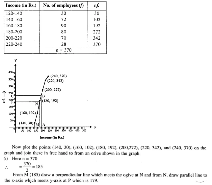 Selina Concise Mathematics Class 10 ICSE Solutions Chapterwise Revision Exercise 102a
