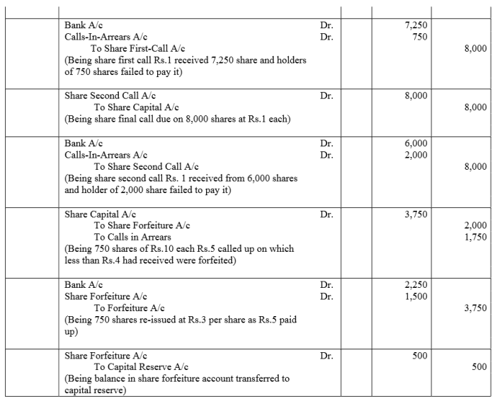 TS Grewal Accountancy Class 12 Solutions Chapter 8 Accounting for Share Capital Q57.2