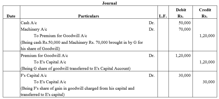 TS Grewal Accountancy Class 12 Solutions Chapter 4 Admission of a Partner Q46