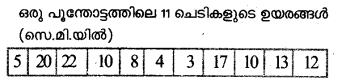 Plus One Economics Previous Year Question Papers and Answers 2018.22