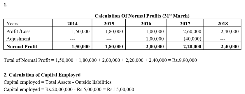 TS Grewal Accountancy Class 12 Solutions Chapter 2 Goodwill Nature and Valuation Q25