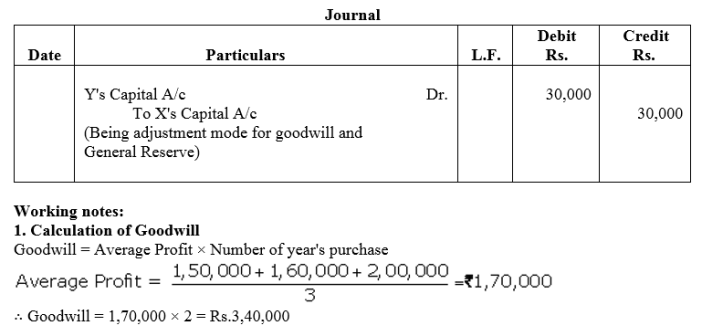 TS Grewal Accountancy Class 12 Solutions Chapter 3 Change in Profit Sharing Ratio Among the Existing Partners Q20