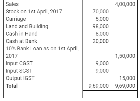 TS Grewal Accountancy Class 11 Solutions Chapter 14 Adjustments in Preparation of Financial Statements Q26.1