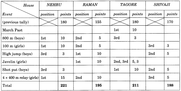 NCERT Solutions for Class 9 English Main Course Book Unit 7 Sports and Games Chapter 2 Its Sports Day 1