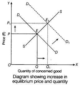 CBSE Sample Papers for Class 12 Economics Paper 8 3