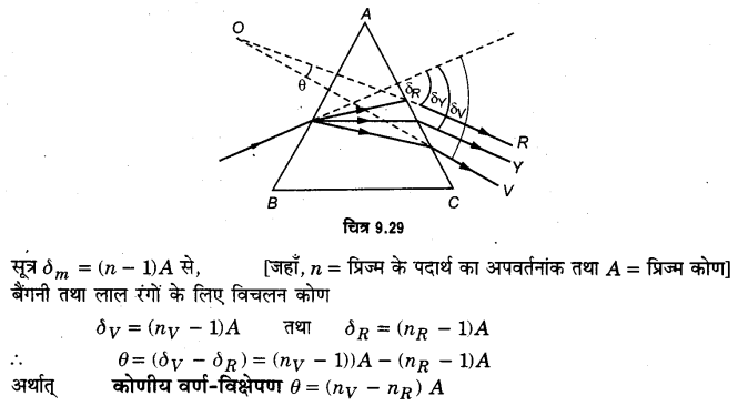 UP Board Solutions for Class 12 Physics Chapter 9 Ray Optics and Optical Instruments LAQ 10