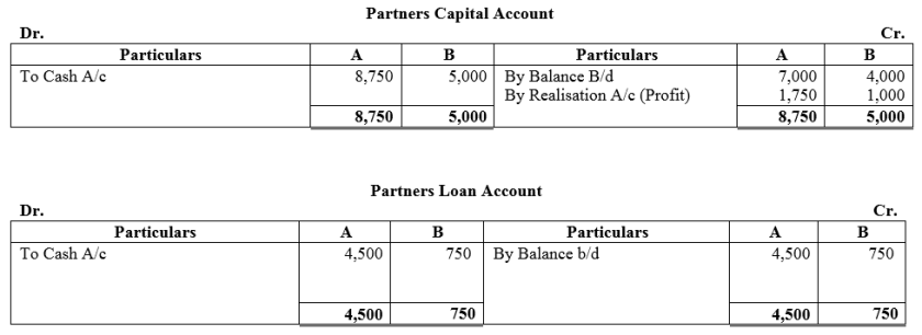 TS Grewal Accountancy Class 12 Solutions Chapter 6 Dissolution of Partnership Firm Q41.1