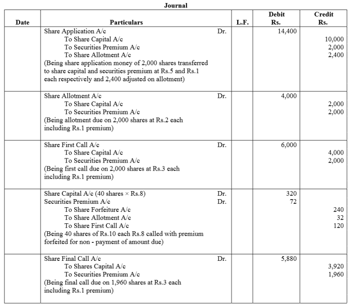TS Grewal Accountancy Class 12 Solutions Chapter 8 Accounting for Share Capital Q91.2