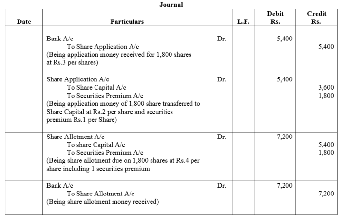 TS Grewal Accountancy Class 12 Solutions Chapter 8 Accounting for Share Capital Q11.1