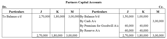 TS Grewal Accountancy Class 12 Solutions Chapter 4 Admission of a Partner Q63.1