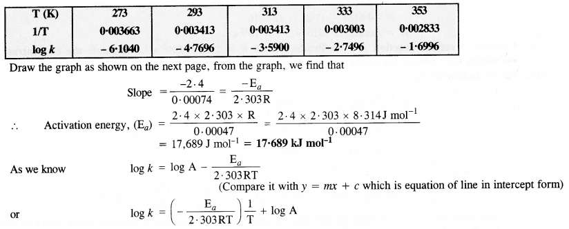 NCERT Solutions for Class 12 Chemistry Chapter 4 Chemical Kinetics 44