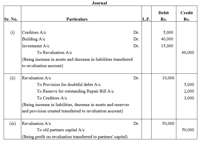 TS Grewal Accountancy Class 12 Solutions Chapter 4 Admission of a Partner Q55