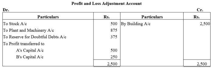 TS Grewal Accountancy Class 12 Solutions Chapter 4 Admission of a Partner Q61.1
