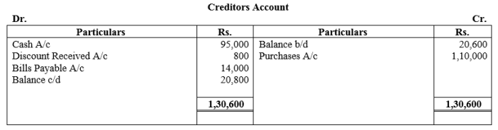 TS Grewal Accountancy Class 11 Solutions Chapter 16 Accounts from Incomplete Records Single Entry System Q34.1