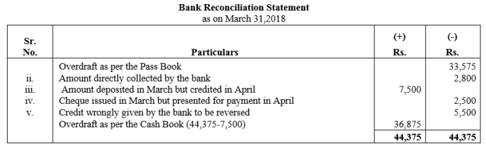 TS Grewal Accountancy Class 11 Solutions Chapter 9 Bank Reconciliation Statement Q32