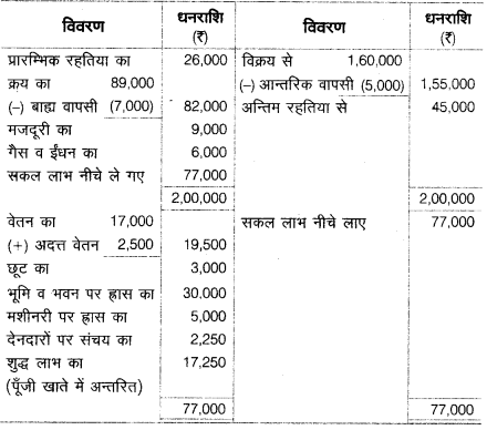 UP Board Solutions for Class 10 Commerce Chapter 2 25