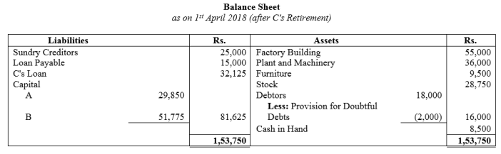 TS Grewal Accountancy Class 12 Solutions Chapter 5 Retirement Death of a Partner Q38.3