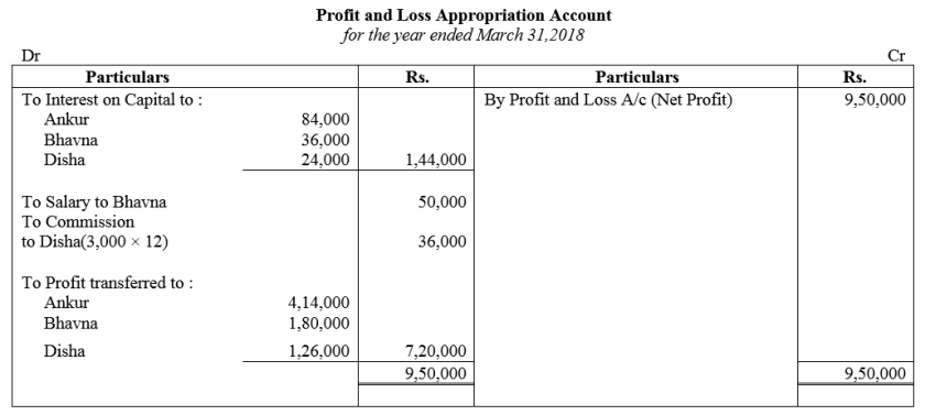 TS Grewal Accountancy Class 12 Solutions Chapter 1 Accounting for Partnership Firms - Fundamentals Q89