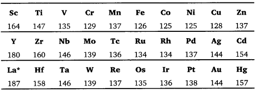 UP Board Solutions for Class 12 Chemistry Chapter 8 The d and f Block Elements 2Q.7.3