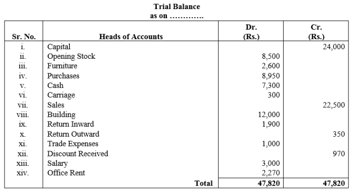 TS Grewal Accountancy Class 11 Solutions Chapter 10 Trial Balance Q4