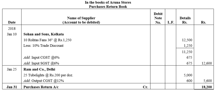 TS Grewal Accountancy Class 11 Solutions Chapter 8 Special Purpose Books II Other Books Q9