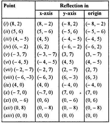 Selina Concise Mathematics class 7 ICSE Solutions - Symmetry (Including Reflection and Rotation) -b3.