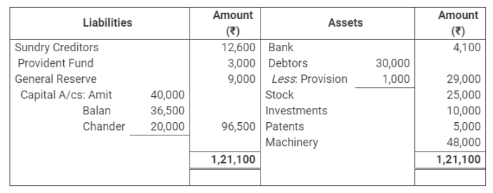 TS Grewal Accountancy Class 12 Solutions Chapter 5 Retirement Death of a Partner Q47