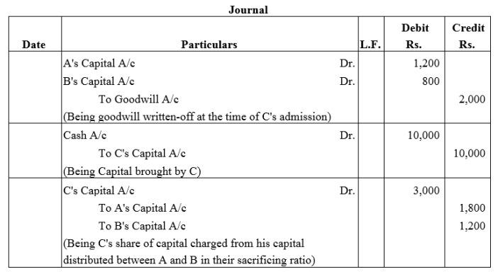 TS Grewal Accountancy Class 12 Solutions Chapter 4 Admission of a Partner Q36