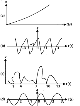 NCERT Solutions for Class 11 Physics Chapter 14 Oscillation