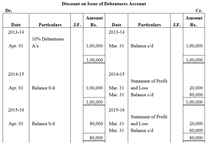 TS Grewal Accountancy Class 12 Solutions Chapter 9 Issue of Debentures Q52.2