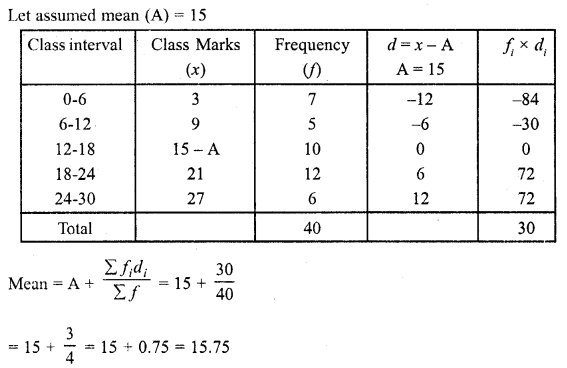 RD Sharma Class 10 Solutions Chapter 15 Statistics Ex 15.3 8a