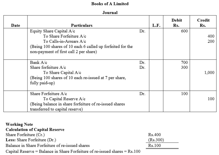 TS Grewal Accountancy Class 12 Solutions Chapter 8 Accounting for Share Capital Q50