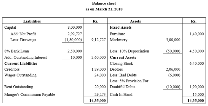 TS Grewal Accountancy Class 11 Solutions Chapter 14 Adjustments in Preparation of Financial Statements Q13.2