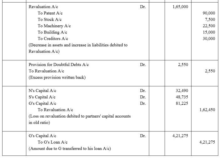 TS Grewal Accountancy Class 12 Solutions Chapter 5 Retirement Death of a Partner Q37.1