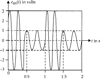 NCERT Solutions for Class 12 Physics Chapter 15 Communication Systems 2