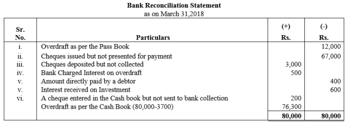 TS Grewal Accountancy Class 11 Solutions Chapter 9 Bank Reconciliation Statement Q30