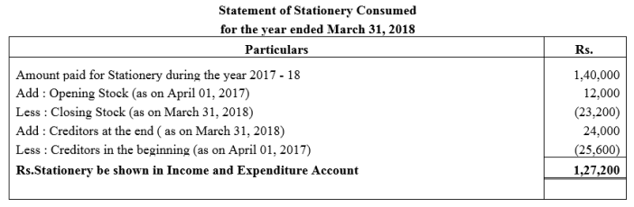 TS Grewal Accountancy Class 12 Solutions Chapter 7 Company Accounts Financial Statements of Not-for-Profit Organisations Q20