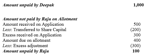 TS Grewal Accountancy Class 12 Solutions Chapter 8 Accounting for Share Capital Q79.4